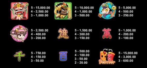 Lucky Little Gods Slot Machine Bonus Features