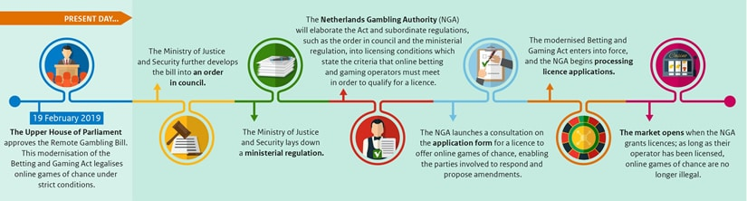 Remote Gambling - Kansspelautoriteit